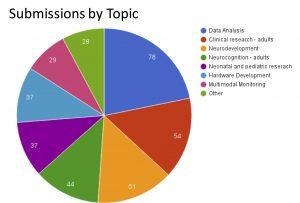 sub-by-topics